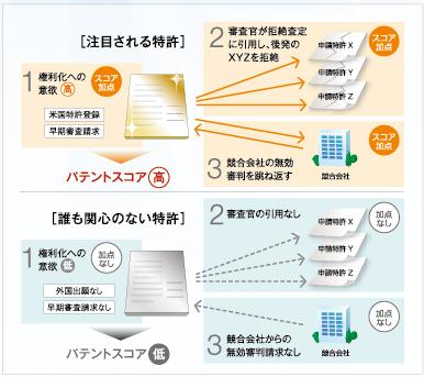 特許の維持率と経過情報の関係グラフ