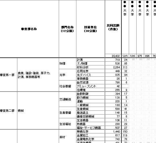 鳥取 大学 出願 状況 2021年度 鳥取大学 出願状況 2021年度入試情報